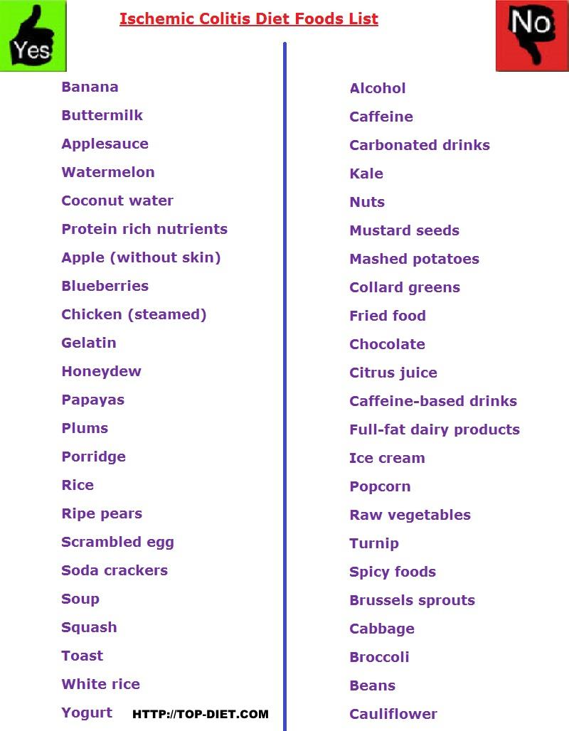 Ischemic Colitis Diet Foods List