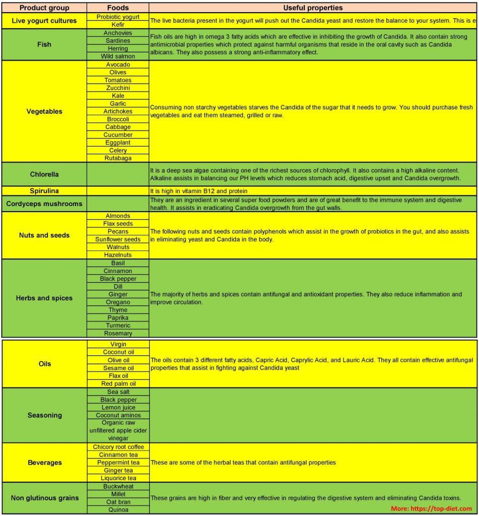 candida diet food list